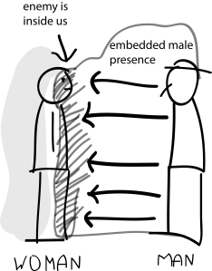 impact male violation